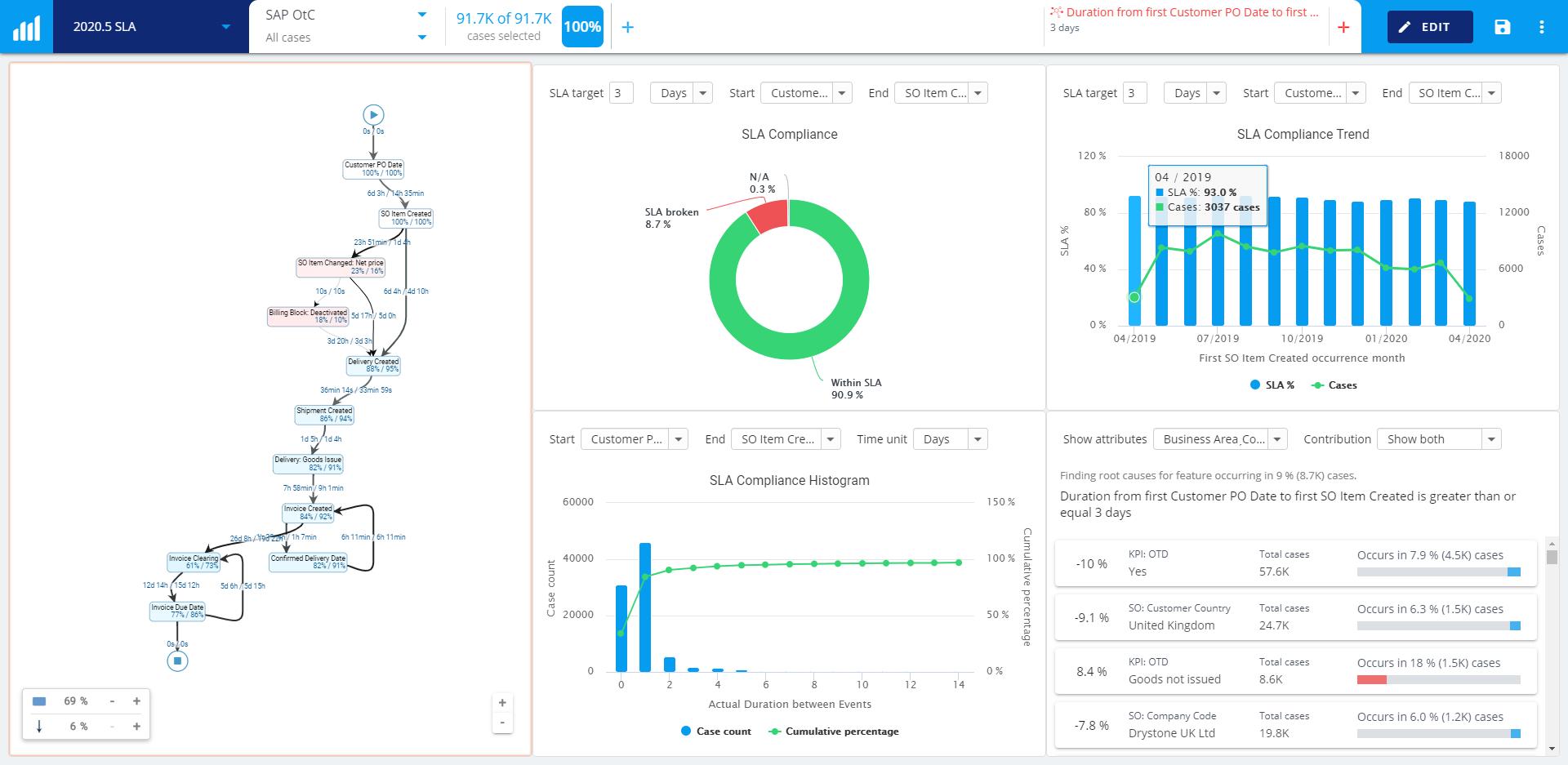 new-process-kpi-reporting-charts-service-level-agreement-sla+dashboard+screenshot+release+blog