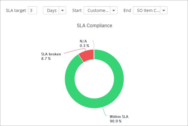 new-process-kpi-reporting-charts-service-level-agreement-sla-compliance+screenshot+release+blog