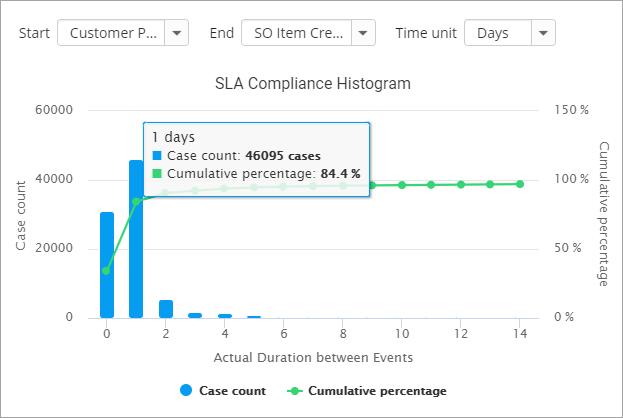 new-process-kpi-reporting-charts-service-level-agreement-sla-compliance-histogram+screenshot+release+blog