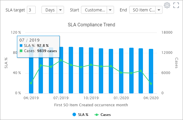 new-process-kpi-reporting-charts-service-level-agreement-sla-compliance-trend+screenshot+release+blog