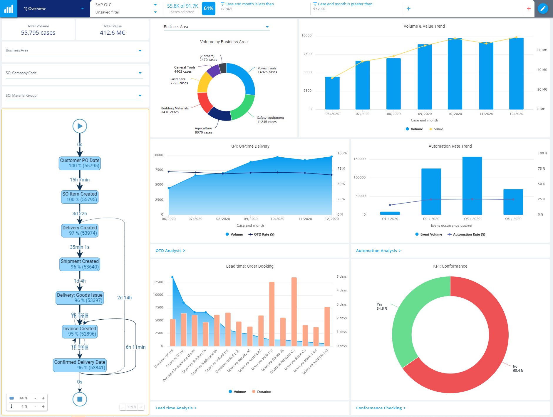 Operations overview QPR ProcessAnalyzer dashboard