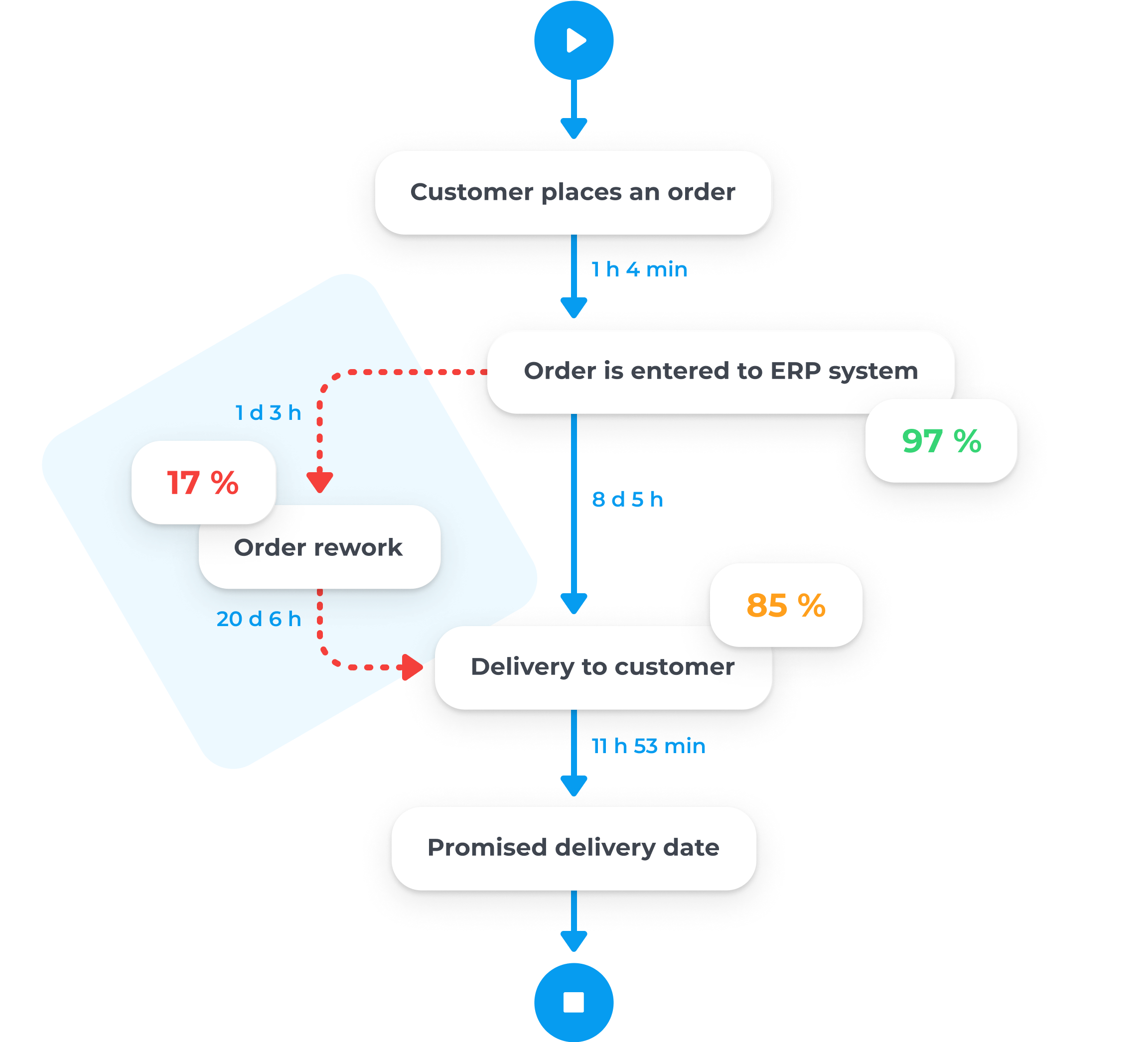 qpr-process-mining-visualizes-data-and-process-flows